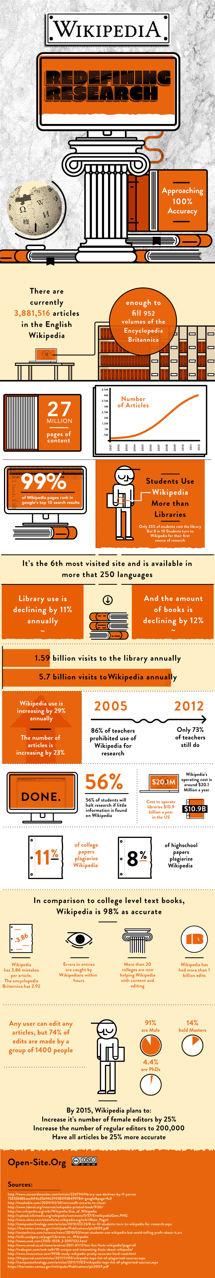 wikipedia Research and an infographic about research